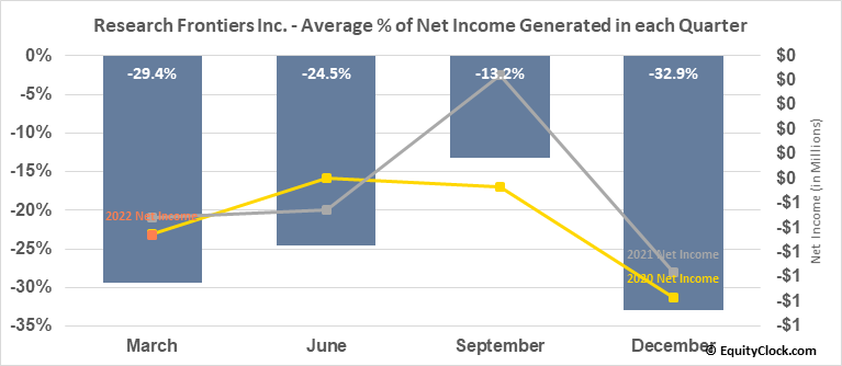 Research Frontiers Inc. (NASD:REFR) Net Income Seasonality