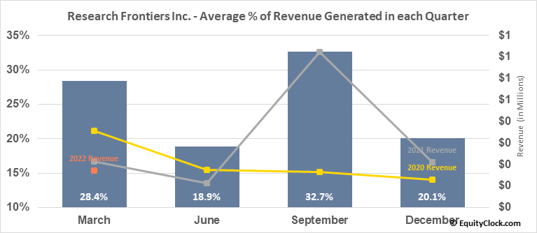 Research Frontiers Inc. (NASD:REFR) Revenue Seasonality