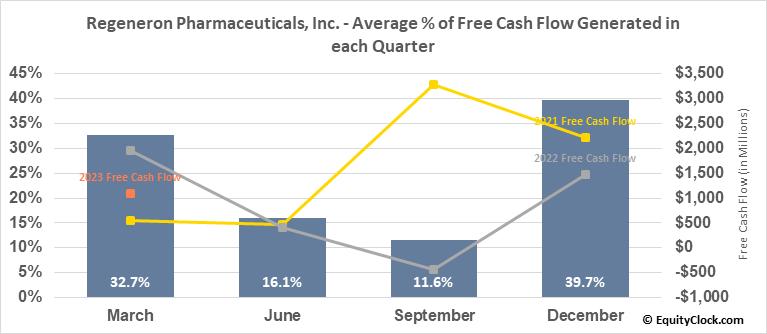 Regeneron Pharmaceuticals, Inc. (NASD:REGN) Free Cash Flow Seasonality
