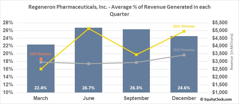 Regeneron Pharmaceuticals, Inc. (NASD:REGN) Revenue Seasonality