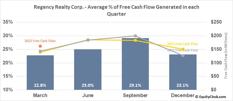 Regency Realty Corp. (NASD:REG) Free Cash Flow Seasonality
