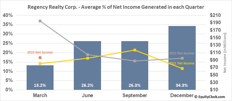 Regency Realty Corp. (NASD:REG) Net Income Seasonality