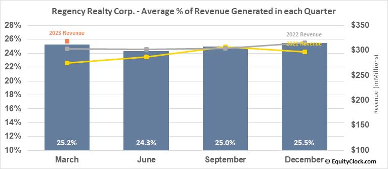 Regency Realty Corp. (NASD:REG) Revenue Seasonality