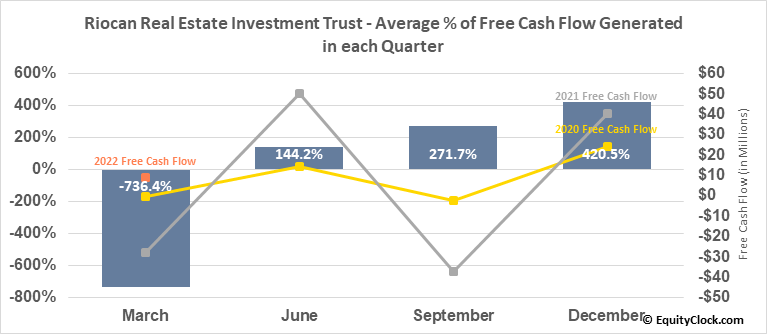 Riocan Real Estate Investment Trust (TSE:REI/UN.TO) Free Cash Flow Seasonality