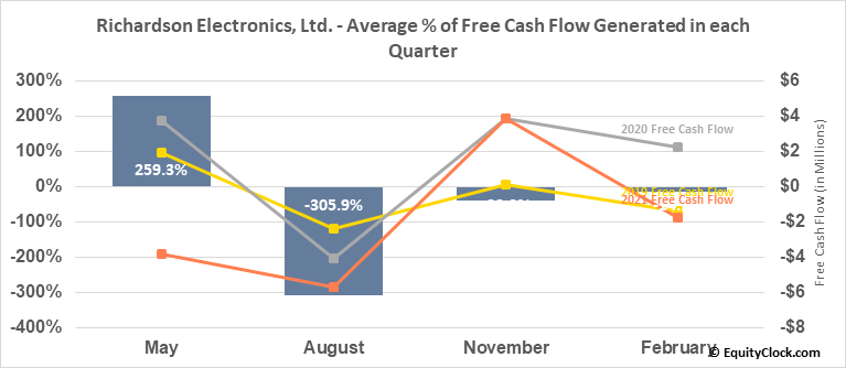Richardson Electronics, Ltd. (NASD:RELL) Free Cash Flow Seasonality