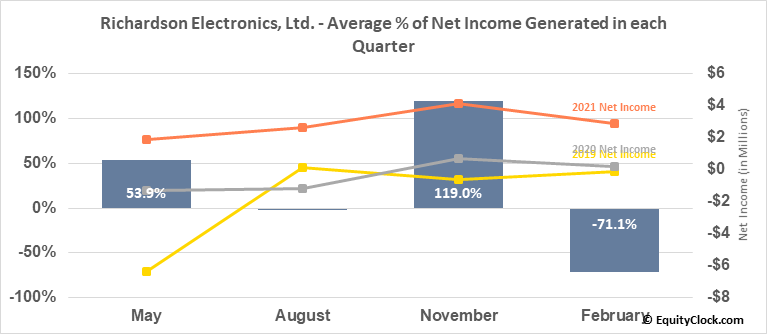 Richardson Electronics, Ltd. (NASD:RELL) Net Income Seasonality