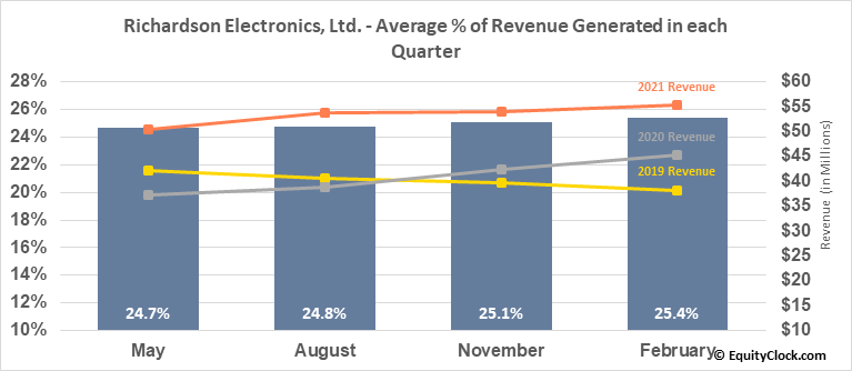 Richardson Electronics, Ltd. (NASD:RELL) Revenue Seasonality