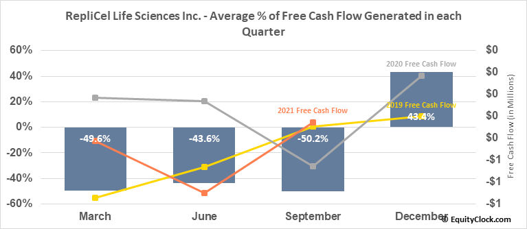 RepliCel Life Sciences Inc. (OTCMKT:REPCF) Free Cash Flow Seasonality