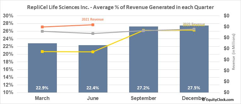 RepliCel Life Sciences Inc. (OTCMKT:REPCF) Revenue Seasonality