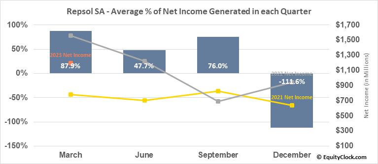 Repsol SA (OTCMKT:REPYY) Net Income Seasonality