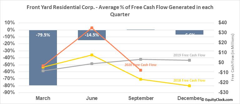 Front Yard Residential Corp. (NYSE:RESI) Free Cash Flow Seasonality