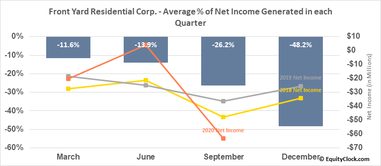 Front Yard Residential Corp. (NYSE:RESI) Net Income Seasonality