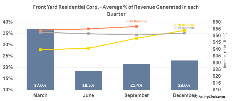 Front Yard Residential Corp. (NYSE:RESI) Revenue Seasonality
