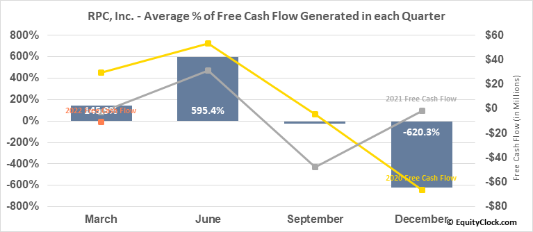 RPC, Inc. (NYSE:RES) Free Cash Flow Seasonality