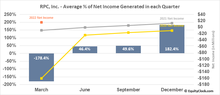 RPC, Inc. (NYSE:RES) Net Income Seasonality