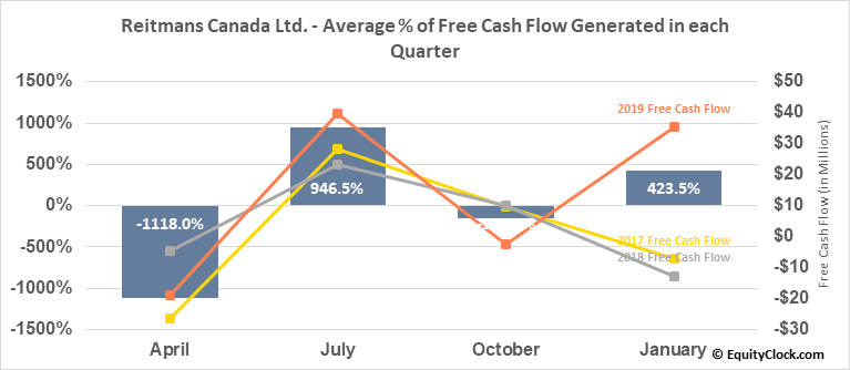 Reitmans Canada Ltd. (TSE:RET/A.TO) Free Cash Flow Seasonality