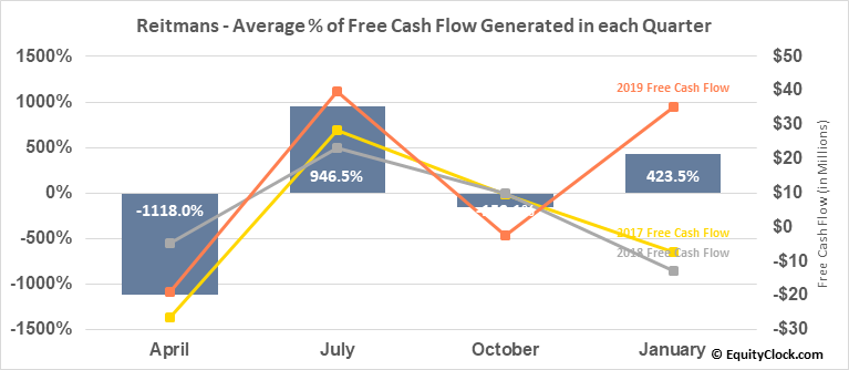 Reitmans (Canada) Ltd. (TSE:RET.TO) Free Cash Flow Seasonality