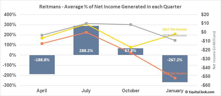 Reitmans (Canada) Ltd. (TSE:RET.TO) Net Income Seasonality