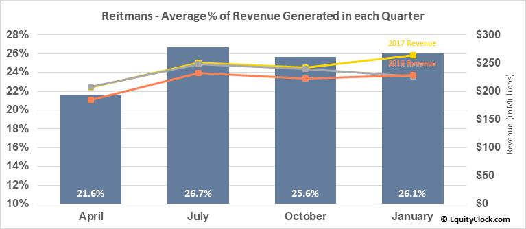 Reitmans (Canada) Ltd. (TSE:RET.TO) Revenue Seasonality