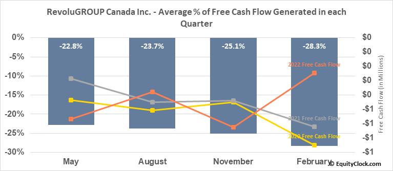 RevoluGROUP Canada Inc. (TSXV:REVO.V) Free Cash Flow Seasonality