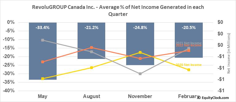 RevoluGROUP Canada Inc. (TSXV:REVO.V) Net Income Seasonality