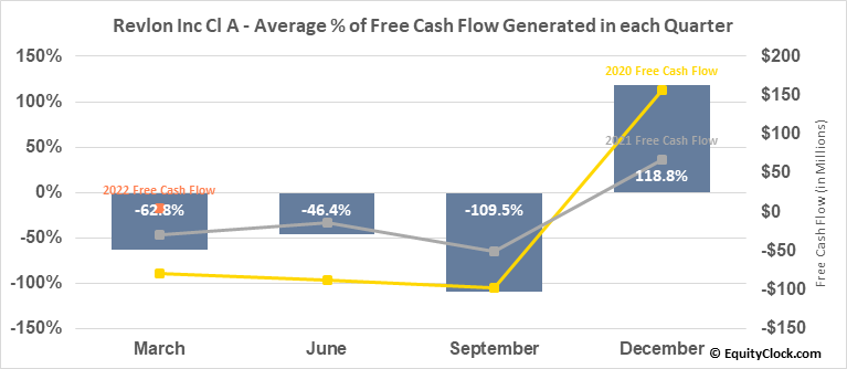 Revlon Inc Cl A (NYSE:REV) Free Cash Flow Seasonality
