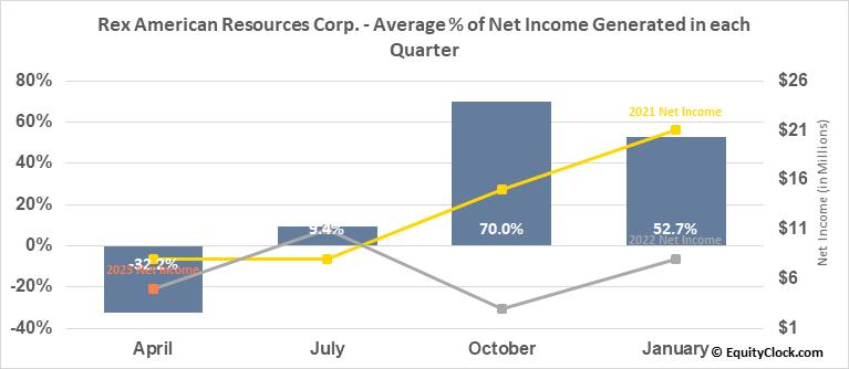 Rex American Resources Corp. (NYSE:REX) Net Income Seasonality