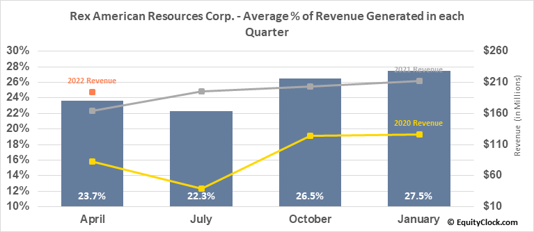 Rex American Resources Corp. (NYSE:REX) Revenue Seasonality