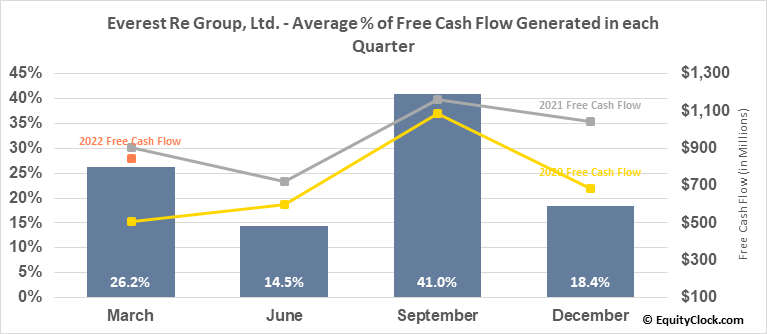 Everest Re Group, Ltd. (NYSE:RE) Free Cash Flow Seasonality