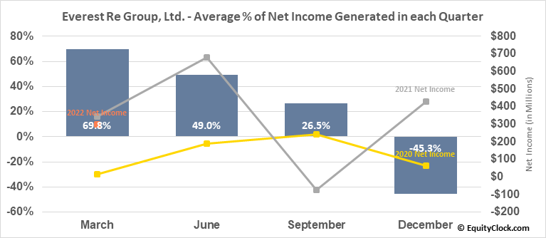 Everest Re Group, Ltd. (NYSE:RE) Net Income Seasonality