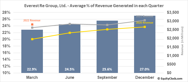Everest Re Group, Ltd. (NYSE:RE) Revenue Seasonality
