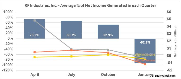 RF Industries, Inc. (NASD:RFIL) Net Income Seasonality