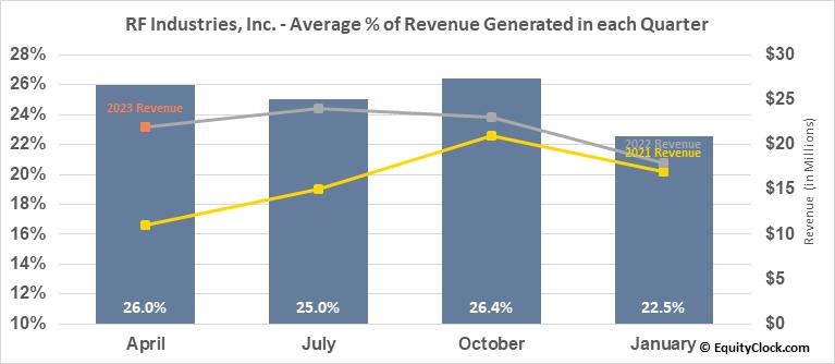 RF Industries, Inc. (NASD:RFIL) Revenue Seasonality