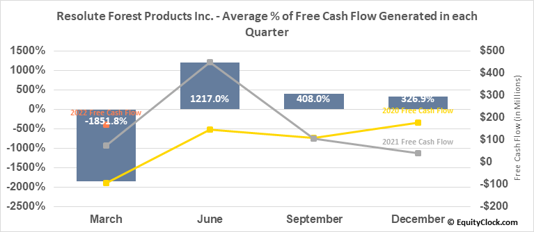 Resolute Forest Products Inc. (TSE:RFP.TO) Free Cash Flow Seasonality