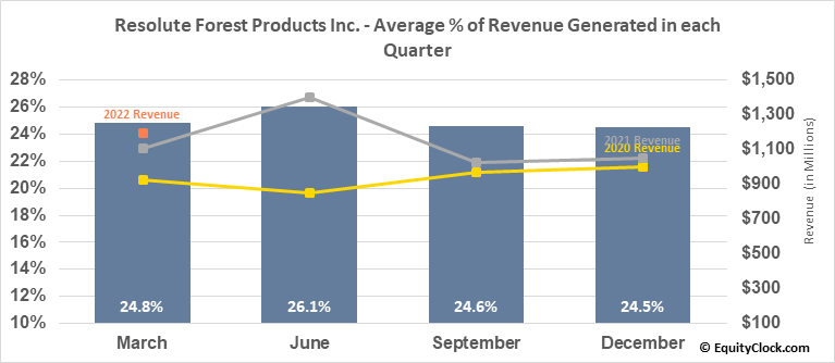 Resolute Forest Products Inc. (TSE:RFP.TO) Revenue Seasonality