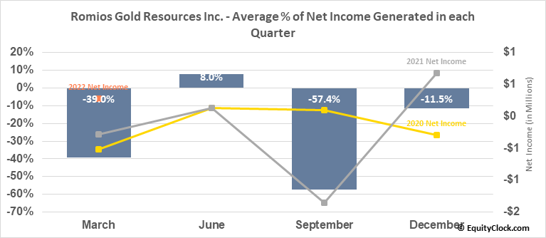 Romios Gold Resources Inc. (TSXV:RG.V) Net Income Seasonality