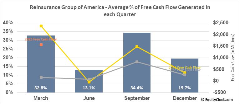 Reinsurance Group of America (NYSE:RGA) Free Cash Flow Seasonality