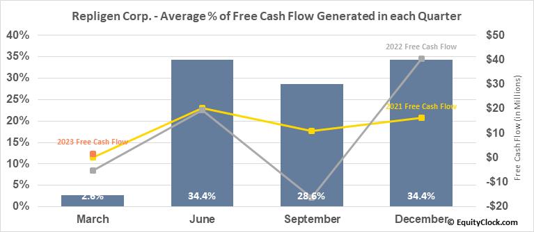 Repligen Corp. (NASD:RGEN) Free Cash Flow Seasonality