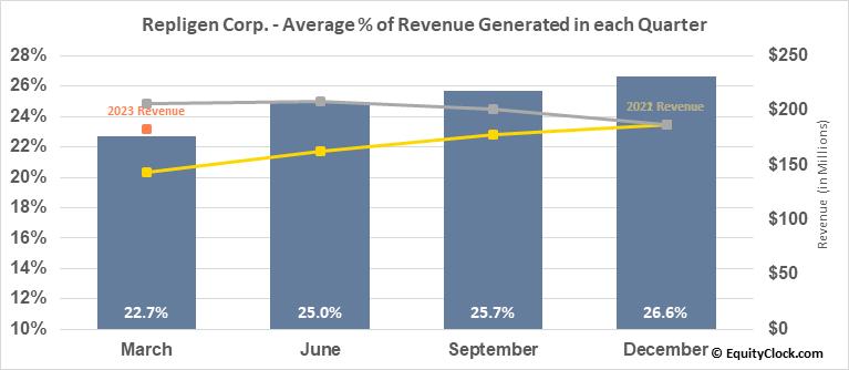 Repligen Corp. (NASD:RGEN) Revenue Seasonality