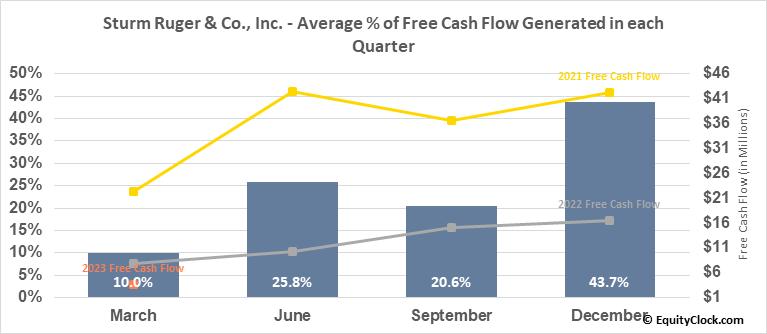 Sturm Ruger & Co., Inc. (NYSE:RGR) Free Cash Flow Seasonality