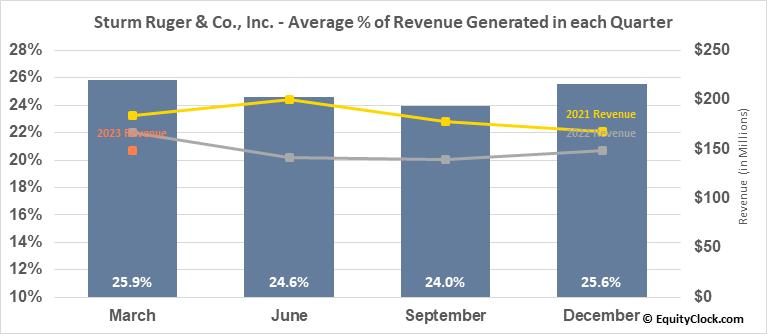 Sturm Ruger & Co., Inc. (NYSE:RGR) Revenue Seasonality
