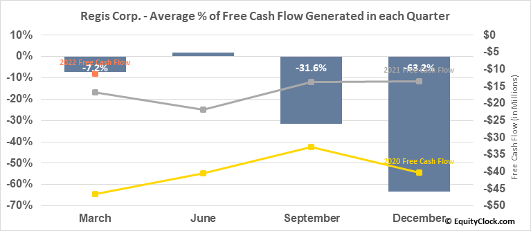 Regis Corp. (NYSE:RGS) Free Cash Flow Seasonality
