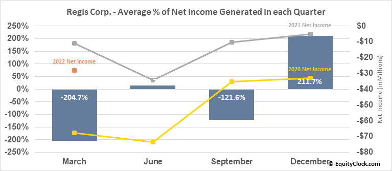 Regis Corp. (NYSE:RGS) Net Income Seasonality