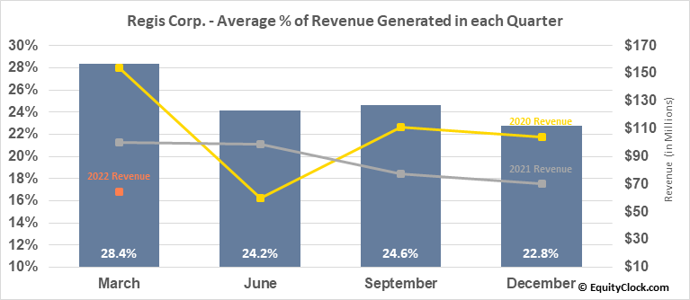 Regis Corp. (NYSE:RGS) Revenue Seasonality