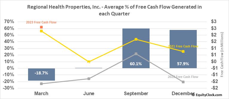 Regional Health Properties, Inc. (AMEX:RHE) Free Cash Flow Seasonality