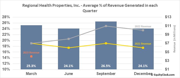 Regional Health Properties, Inc. (AMEX:RHE) Revenue Seasonality