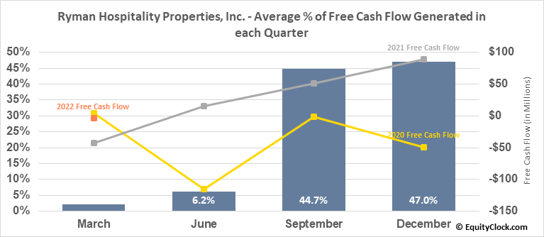Ryman Hospitality Properties, Inc. (NYSE:RHP) Free Cash Flow Seasonality