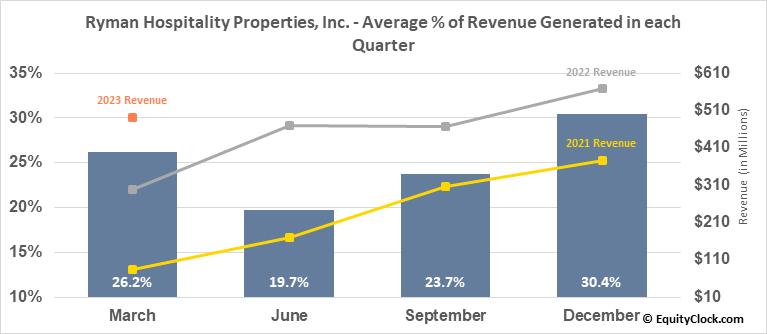 Ryman Hospitality Properties, Inc. (NYSE:RHP) Revenue Seasonality