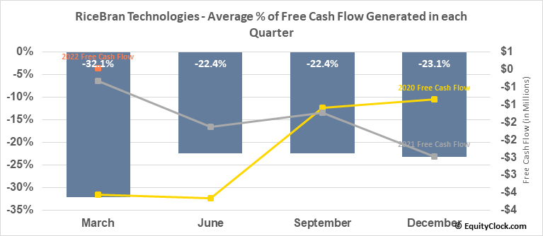RiceBran Technologies (NASD:RIBT) Free Cash Flow Seasonality