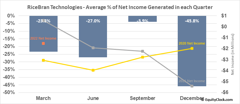 RiceBran Technologies (NASD:RIBT) Net Income Seasonality